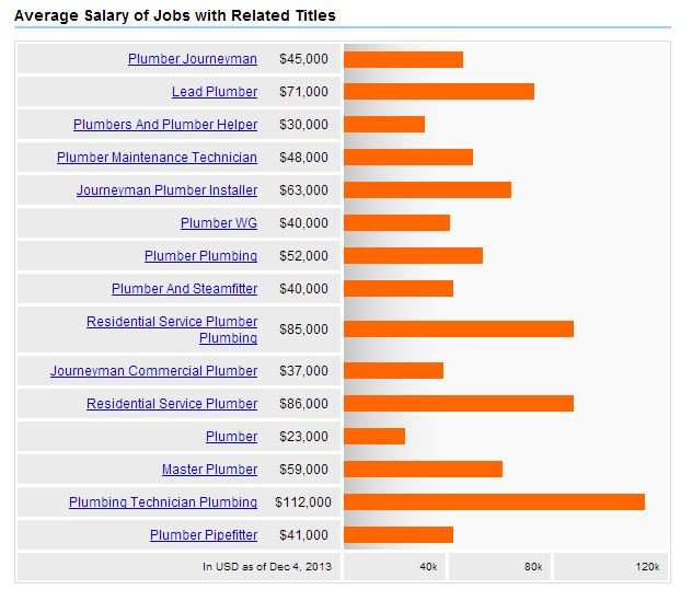 Plumber salary how much do plumbers make for How much do interior designers make a year